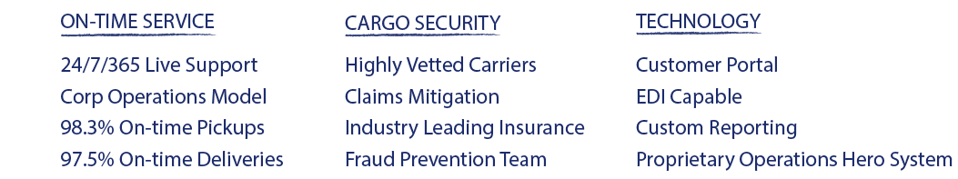 On Time Service: 1. 24/7/365 Live Support, 2. Corp Operations Model, 3. 98.3% On-time Pickups, 4. 97.5% On-time Deliveries. Cargo Security: 5. Highly Vetted Carriers, 6. Claims Mitigation, 7. Industry Leading Insurance, 8. Fraud Prevention Team. Technology: 9. Customer Portal, 10. EDI Capable, 11. Custom Reporting, 12. Proprietary Operations Hero System.