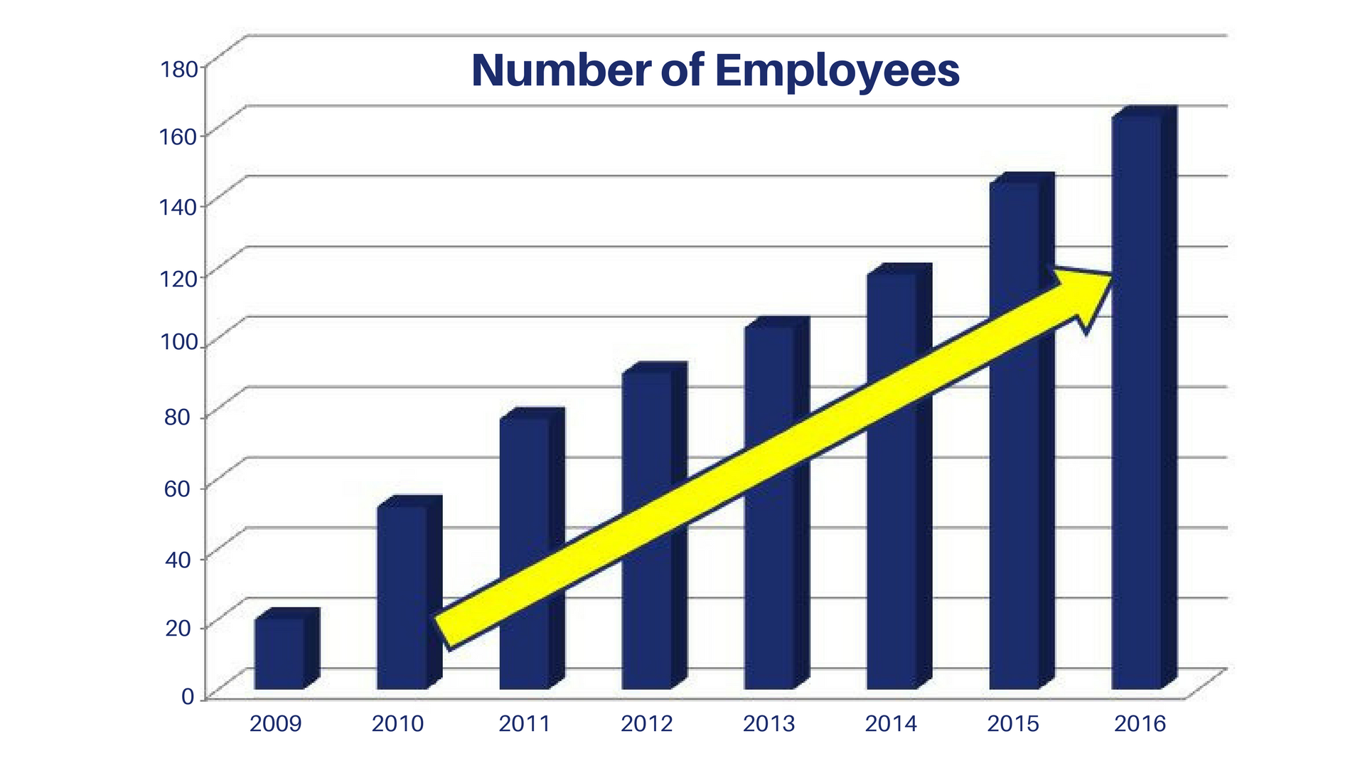 A line graph depicting the number of employees at MegaCorp. The bars increase by about 20 units each year, starting at just under 20 in 2009 and ending at 160 in 2016.