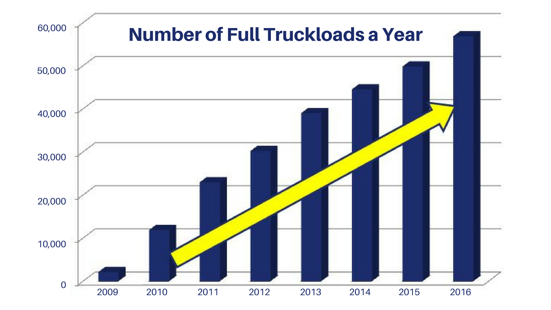 A bar graph depicting the Number of Full Truckloads a Year. The graph starts very low in 2009, incrementally rising to about 55,000 in 2016.