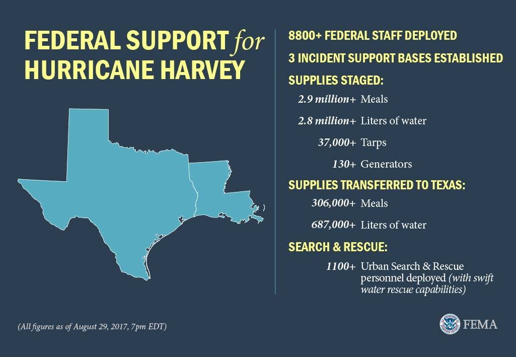 An outline of the states of Texas and Louisiana. Federal Support for Hurricane Harvey: 8800+ Federal staff employed. 3 incident support bases established. Supplies Staged: 2.9 million+ meals, 2.8 million+ liters of water, 37,000+ taps, 130+ generators. Supplies Transferred to Texas: 306,000+ meals, 687,000+ liters of water. Search and Rescue: 1100+ Urban Search and Rescue personnel deployed (with swift water rescue capabilities). All figures as of August 29, 2017, 7pm EDT.