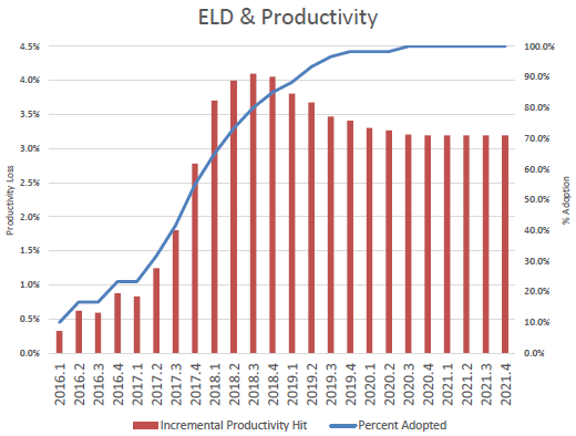 A bar and line graph predicting the percentage of productivity loss as a result of the ELD mandate. As ELD adoption rises to 100% around the end of 2019, productivity loss will plateau around 3.2%.