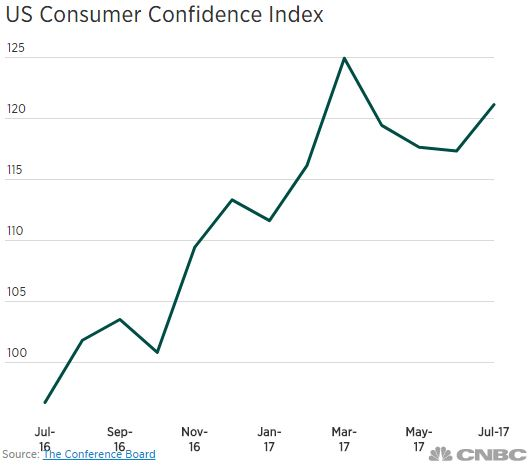 A line graph of US Consumer Confidence Index between July 2016 and July 2017. The line rises and falls while incrementing between 100 and 125 units. The graph peaks at March 2017, but is on the rise agian in July 2017.