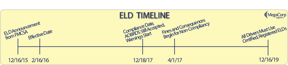 ELD Timeline: December 16, 2015 - ELD Announcement from FMCSA. February 16, 2016 - Effective Date. December 18, 2017 - Compliance Date, AOBRDS Still Accepted, Warnings Start. April 1, 2017- Fines and Consequences for Non-Compliancy. December 16, 2019 - All Drivers Must Use Certified, Registered ELDs.