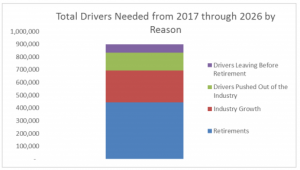 900,000 total drivers needed from 2017 through 2026 - By Reason: 1. Retirements; 2. Industry Growth; 3. Drivers pushed out of the industry; 4. Drivers leaving before retirement