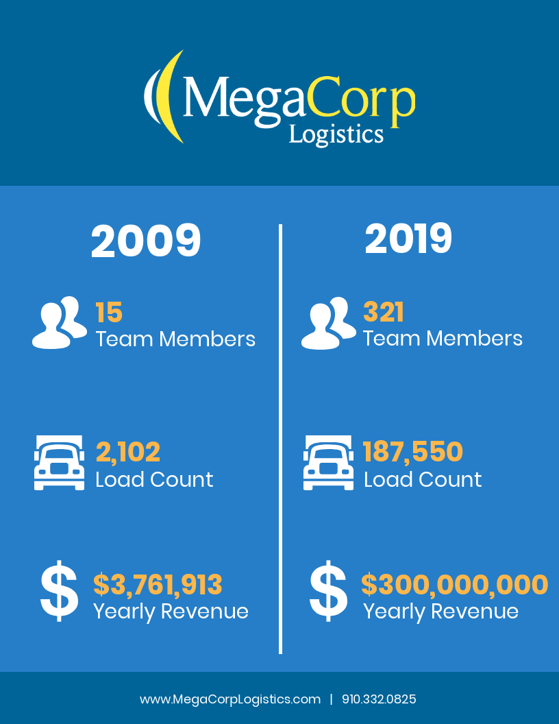 In 2009 MegaCorp had 15 team members, 2101 load count, and $3761913 in yearly revenue. In 2019 MegaCorp has 321 team members, 187550 load count, and $300000000 in yearly revenue.